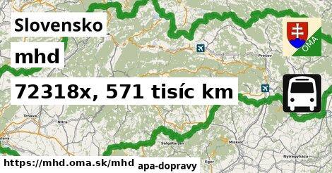 Slovensko Doprava