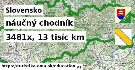 Slovensko Turistické trasy náučný chodník