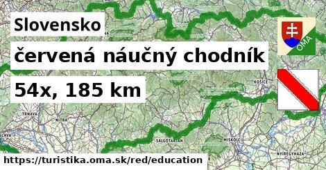Slovensko Turistické trasy červená náučný chodník
