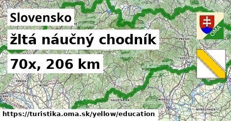 Slovensko Turistické trasy žltá náučný chodník