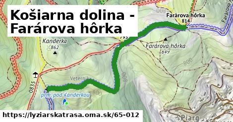 ilustračný obrázok k Košiarna dolina - Farárova hôrka