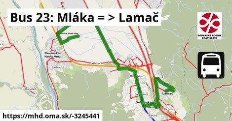 ilustračný obrázok trasy Linky číslo 23 v SR